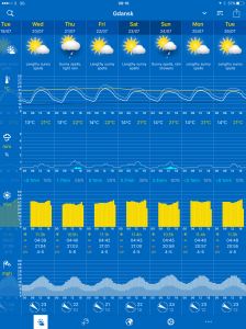 Gdansk weather forecast covering the Saturday and Sunday when we should be there